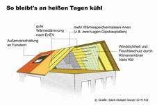 Dolce vita unterm dach for Badideen unterm dach