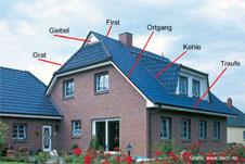 wichtige dachbegriffe einfach erkl rt. Black Bedroom Furniture Sets. Home Design Ideas